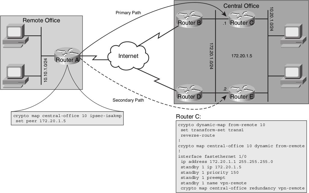 HSRP IPSEC configuration